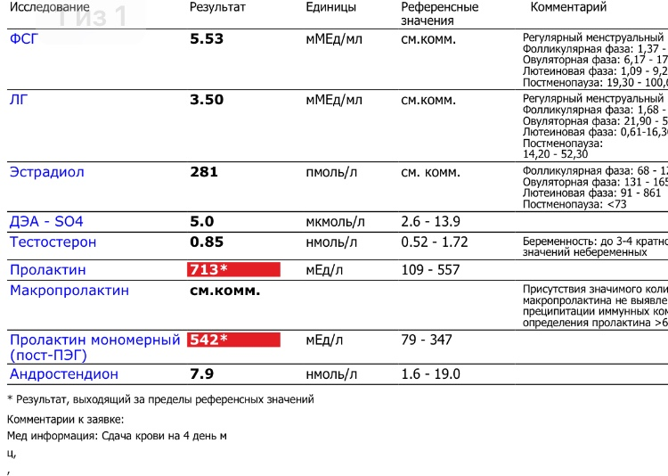 Пролактин анализ крови пониженный анализы гормон кортизол