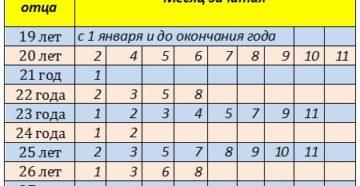 Таблица пола ребенка по возрасту отца и матери