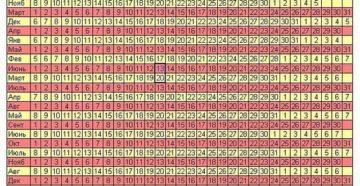 Календарь родов рассчитать по дате