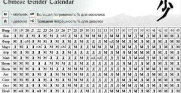 Календарь на девочку и мальчика